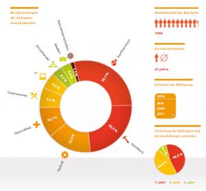 Quelle: Studie Azubi Report 2014 von ausbildung.de